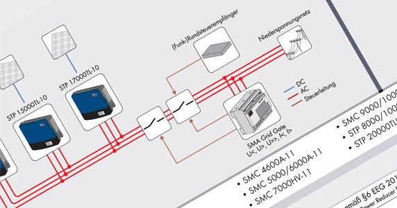 SMA SYSTEMLÖSUNGEN zur neuen VDE-Anwendungsregel und dem EEG 2012