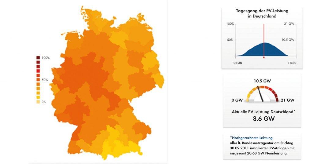 Photovoltaik-Leistung in Deutschland am 6.02.2012