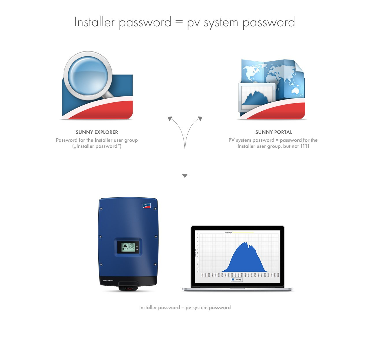 "Please do remember that the password for the ""Installer"" user group and the system password is one and the same password. In this way, you can access all devices in the plant through both, Sunny Explorer and Sunny Portal. All data are displayed."