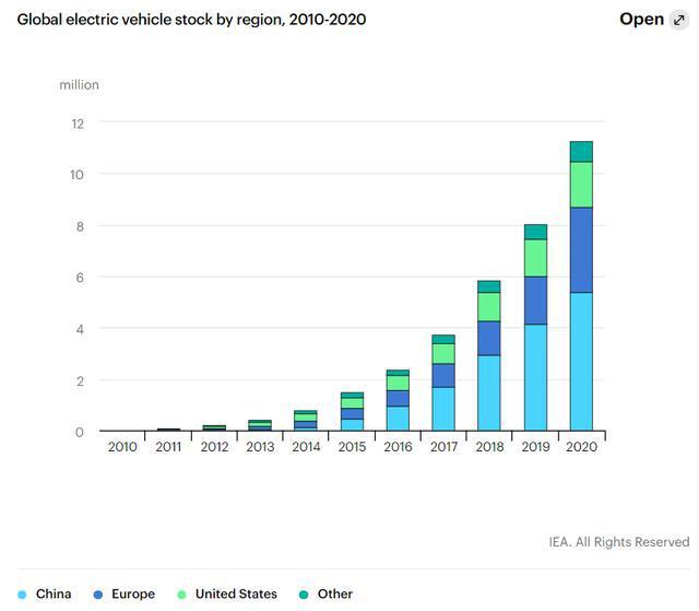 图1. 2010-2020年全球电动汽车累计注册总量