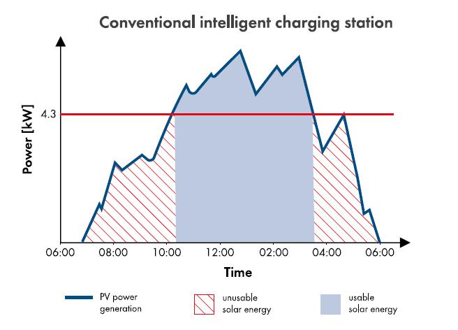 图4. 传统充电桩光伏能量可利用情况