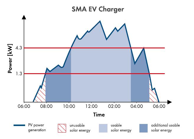 图5. SMA EV Charger光伏能量可利用情况