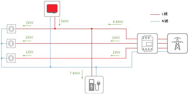 7. 集成了光伏系统的SMA EV Charger单相充电
