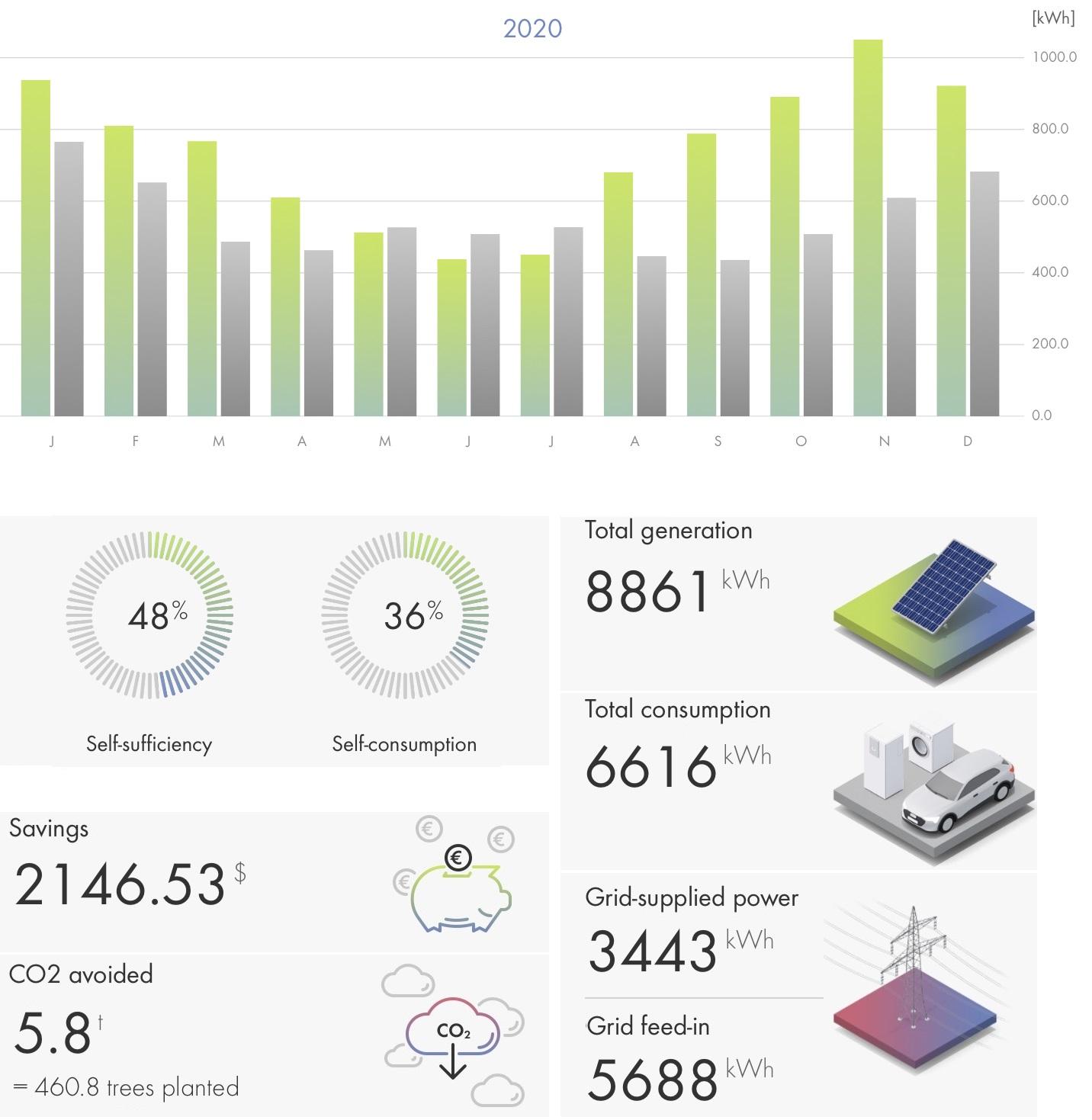 Die SMA Energy visualisiert die Energieflüsse im Haushalt.