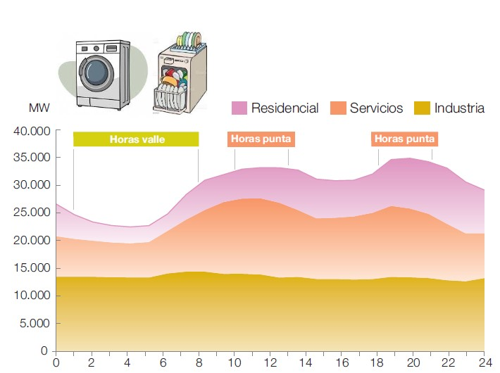 franja horaria de consumo energético